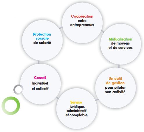 bgecoop_entreprendre_en_cooperative.png